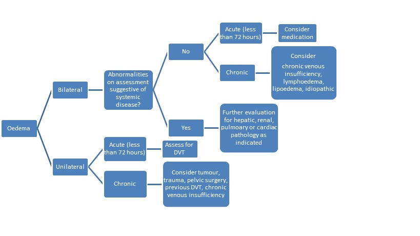 algorithm for assessment of peripheral oedema